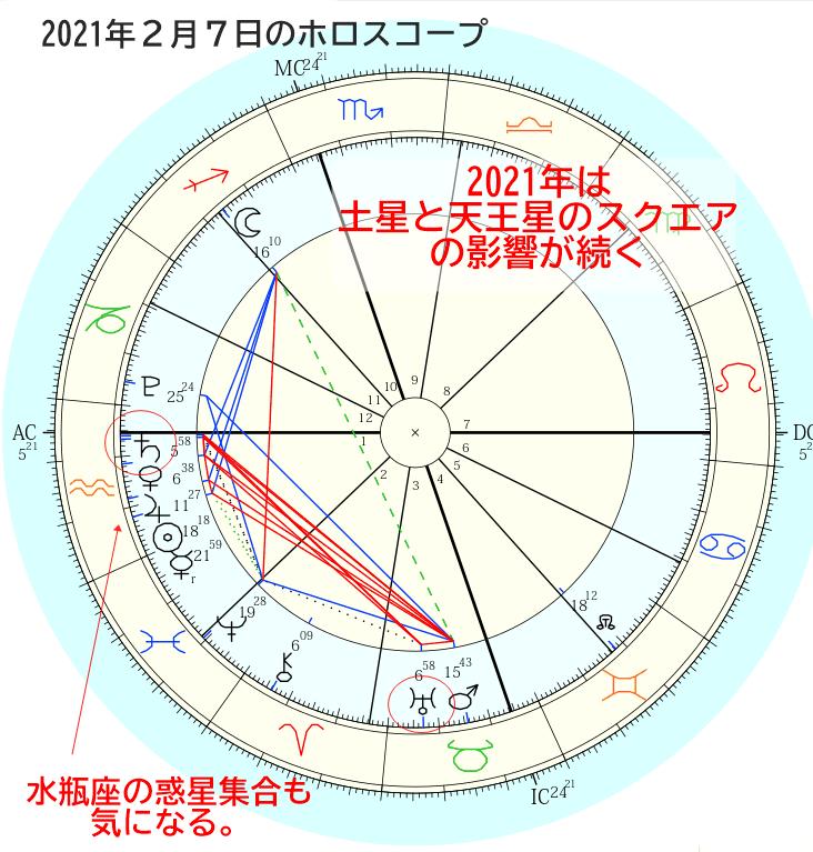 2021年ホロスコープ図 土星と天王星のスクエア