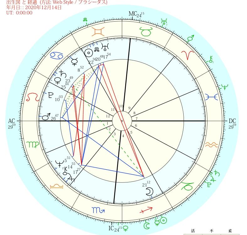 ドナルド・トランプ 1946/6/14NY10:54生まれのホロスコープ および 2020/12/14の惑星位置(緑マーク